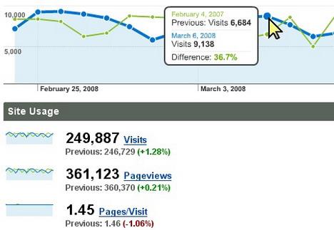 web-traffic-analysis