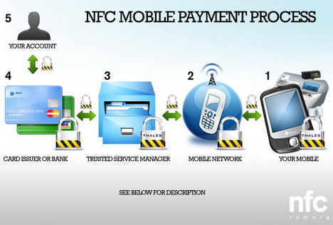 nfc-mobile-payment-process