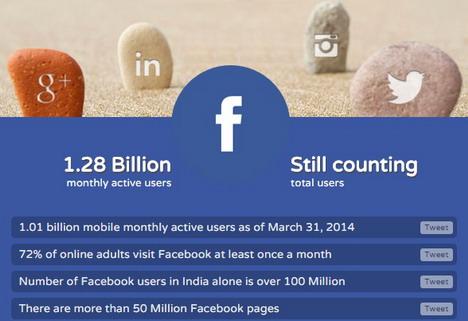 make-content-shareable-social-media