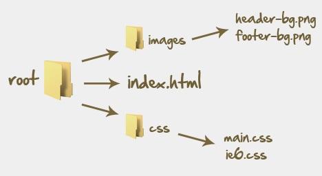 root-folder