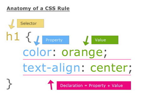 how to set font style and size in css