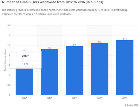 email-template-statistics