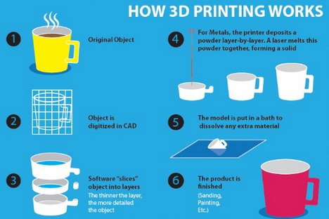 how-3d-printing-works