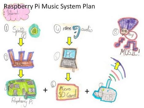 pi-multi-room-music-player