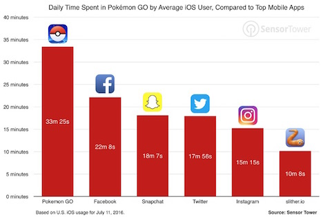 pokemon-go-tops-social-media-apps