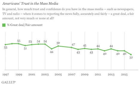 americans-new-low-trust-in-mass-media