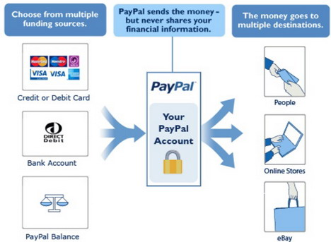 how-paypal-works