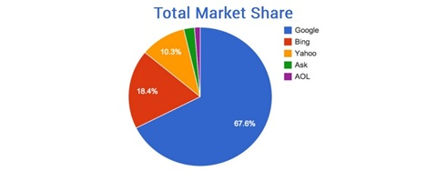 total-search-engine-market-share