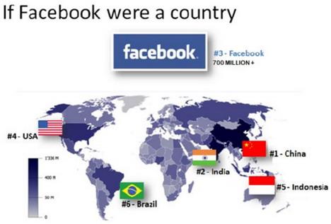 facebook-population