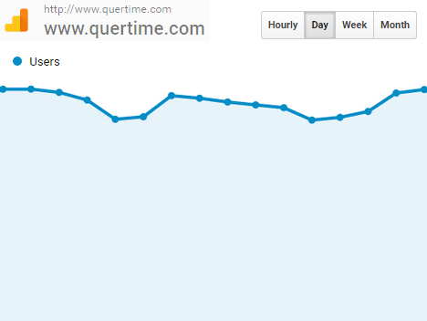 quertime-daily-web-traffic