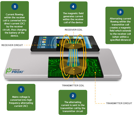 how-wireless-charging-works