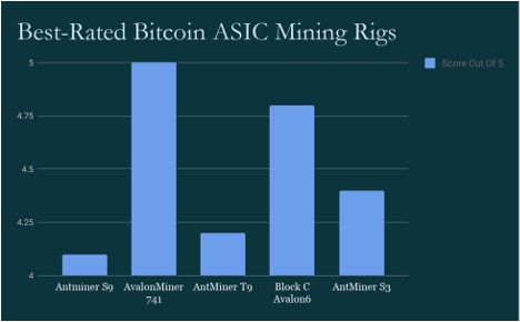 asic-mining-rigs-ratings