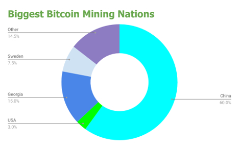 bitcoin-mining-leading-nations