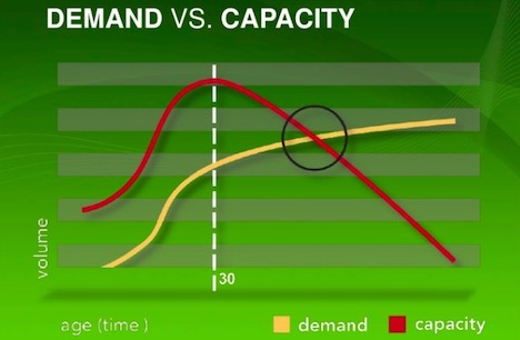 capacity-vs-demand