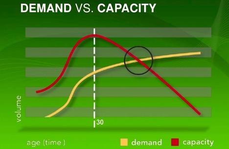 capacity-vs-demand