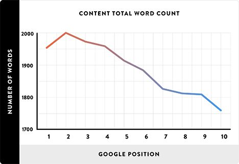 average-word-count-of-google-first-page-result