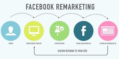 facebook-remarketing