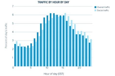 peak-web-traffic-time