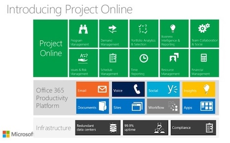 microsoft-ppm-project-management